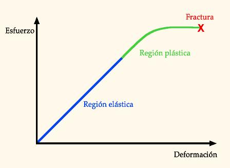 2do comentario de Geologia Aplicada - Deformaciones